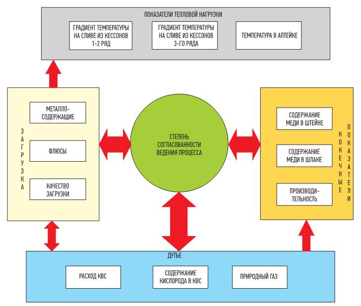 Рис. 2. Модели управления технологическим процессом печи Ванюкова