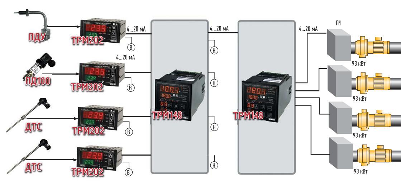 Функциональная схема управления насосными агрегатами горячей группы