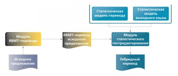 Процесс перевода предложения гибридной системой