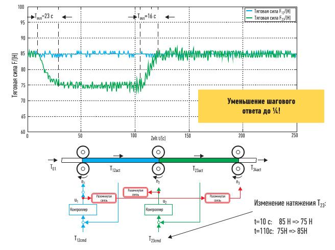На печатной машине используется два последовательных контроллера. Но в настоящем случае сигнал о шаговом изменении, подаваемый контроллером зеленого участка, не создает каскадных изменений на предыдущем участке. Наряду с устранением связей между участками для ликвидации обратной связи, контроллер Rexroth инициирует ответ на шаговое уменьшение натяжения за одну четвертую времени стандартных контроллеров