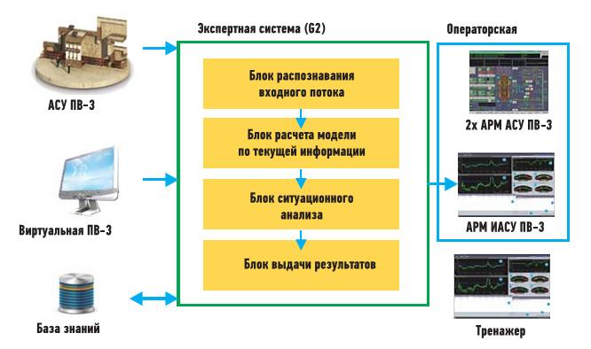 Рис. 3. Система принятия решения в ИАСУ ПВ-3