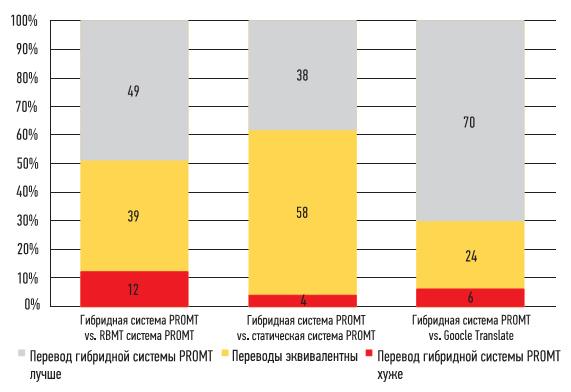 Результаты экспертной оценки машинного перевода выборочной совокупности из корпуса PayPal для различных систем