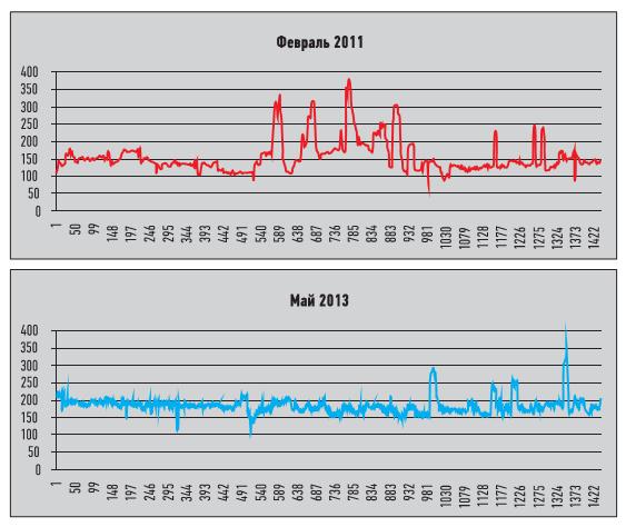 Рис. 5. Изменение удельного расхода кислорода в периоды до и после внедрения ИАСУ ПВ-3
