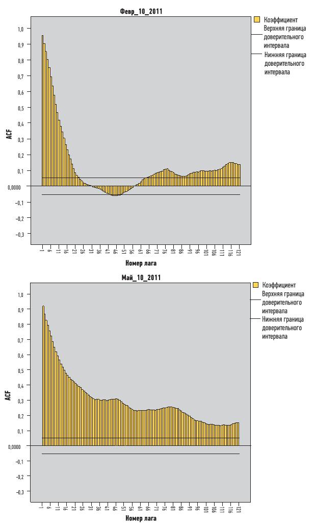 Рис. 6. Коррелограммы удельного расхода кислорода в периоды до и после внедрения ИАСУ ПВ-3