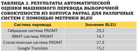 Результаты автоматической оценки машинного перевода выборочной совокупности из корпуса PayPal для различных систем с помощью метрики BLEU