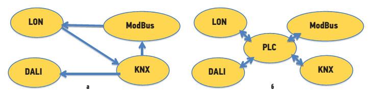 Схема взаимодействия протоколов:  а) без централизованного управления;  б) с централизованным управлением
