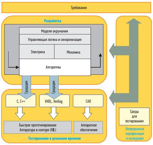 Практики МОП верификации и валидации, которые начинаются на стадии проектирования и переходят к тестированию в реальном времени