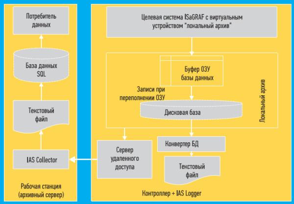 Общая схема работы системы архивирования данных IAS в ISaGRAF