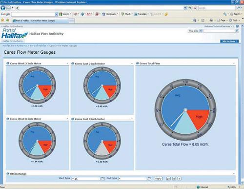 Портовое управление г. Галифакс отслеживает потребление воды и потребность в ресурсе своих  крупнейших клиентов с помощью PI WebParts (клиентского приложения PI System компании OSIsoft).  Данные считываются с водоизмерительных приборов и система позволяет обнаружить утечки воды. Клиенты  портового управления также имеют свой собственный доступ к порталу и могут просматривать объемы  водопотребления своего предприятия в режиме реального времени. Это помогает им сокращать расходы