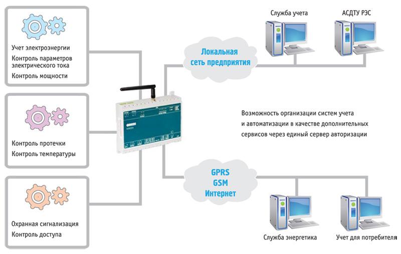 Пример автоматизации учета и диспетчеризации на базе ОВЕН ПЛК323
