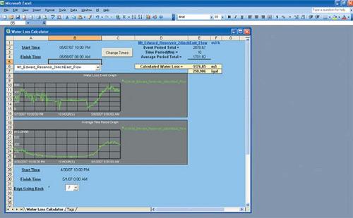 Пример подсчета водопотребления региона в режиме реального времени с помощью приложения PI  DataLink компании OSIsoft. Сравниваются реальные потоки или объемы водопотребления с верхними и  нижними пределами. При отклонениях система сигнализирует об утечке или о неисправности  водоизмерительного прибора