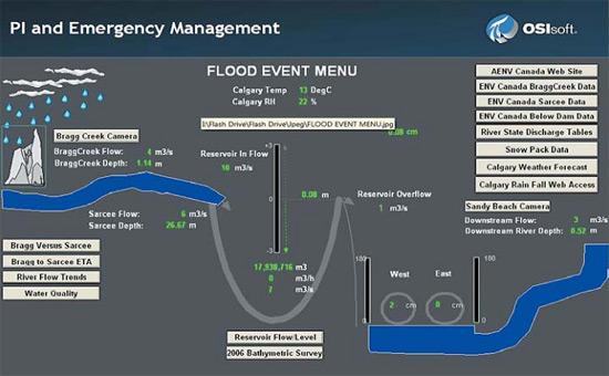 Мнемосхема PI ProcessBook. Борьба с наводнениями в г. Калгари. Пользователи могут  осуществлять контроль уровня сточных вод во время паводков с помощью PI ProcessBook компании  OSIsoft. Изменение уровня воды в резервуаре отражается в режиме реального времени, что позволяет  избежать затоплений в регионе