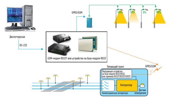 Простейшая схема управления освещением