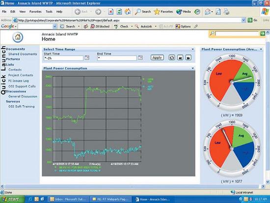 Панель мониторинга PI WebParts. Конгломерат Метрованкувер отслеживает потребление  электроэнергии с помощью клиентского приложения компании OSIsoft