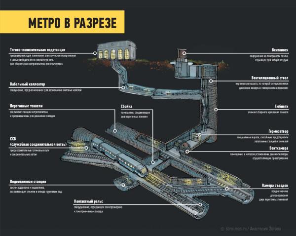 ce50_inf_metro_v_razreze