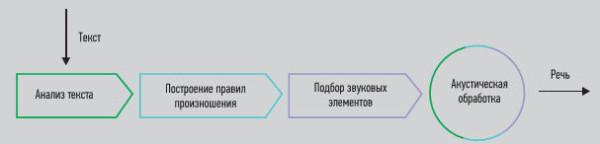 Технология гибридного синтеза речи