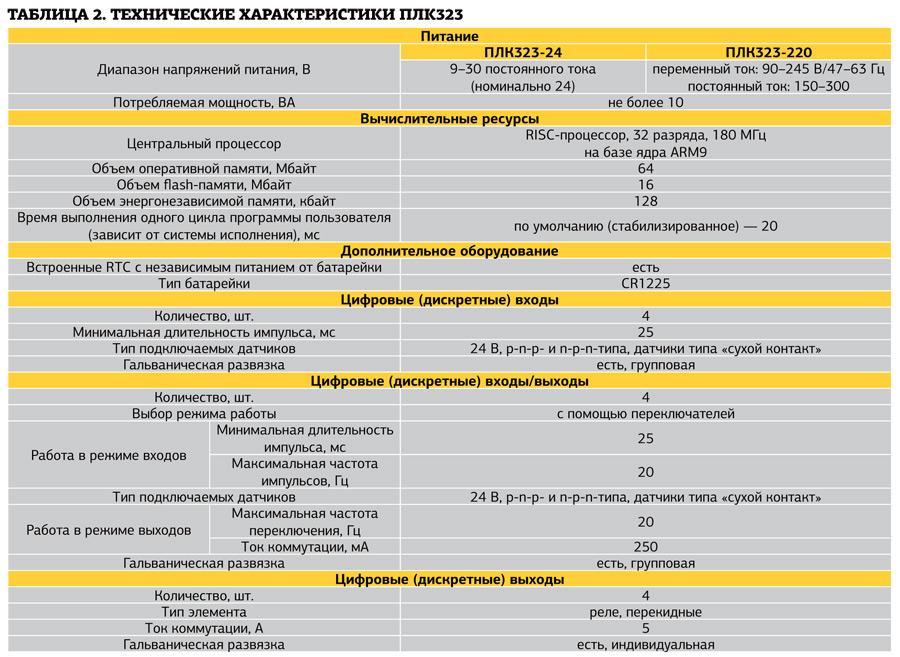 Технические характеристики ПЛК323