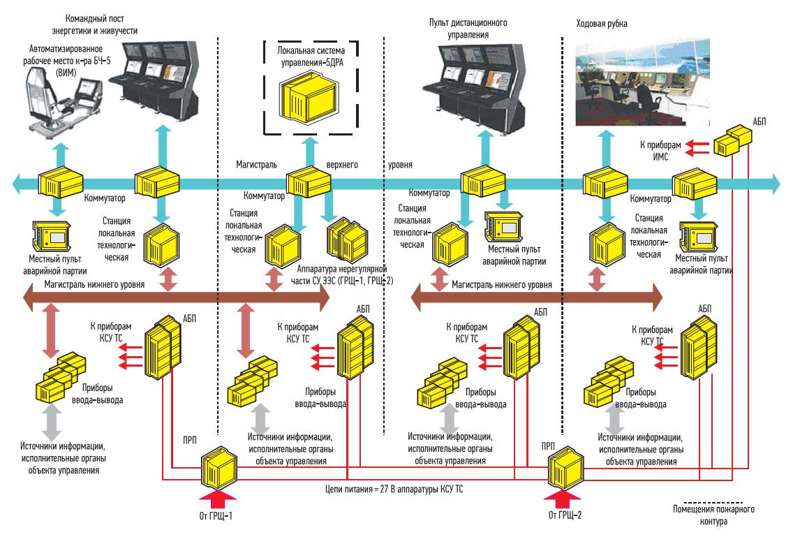 Структура КСУ ТС