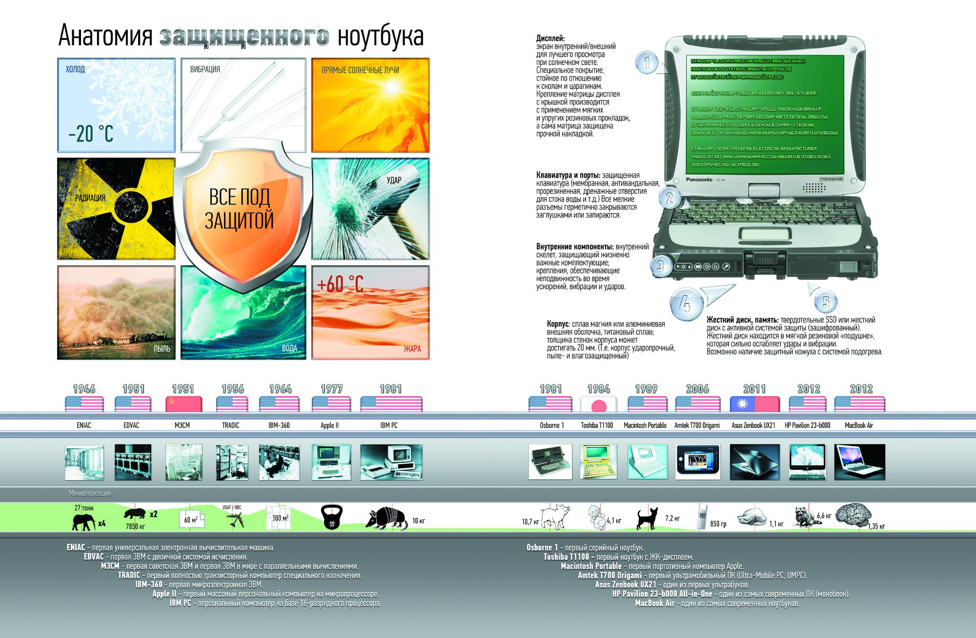 Анатомия защищеного ноутбука
