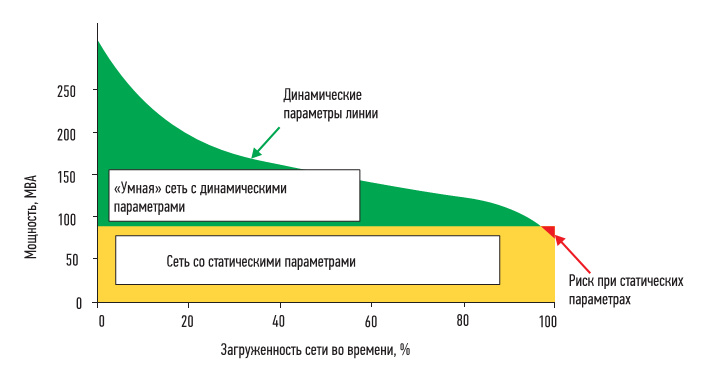 Рис. 1. Эффективность передачи энергии в ЛЭП со статическими и динамическими параметрами