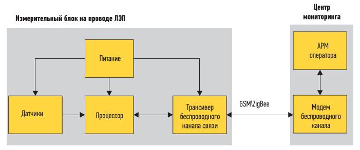 Рис. 3.  Система мониторинга проводов ЛЭП
