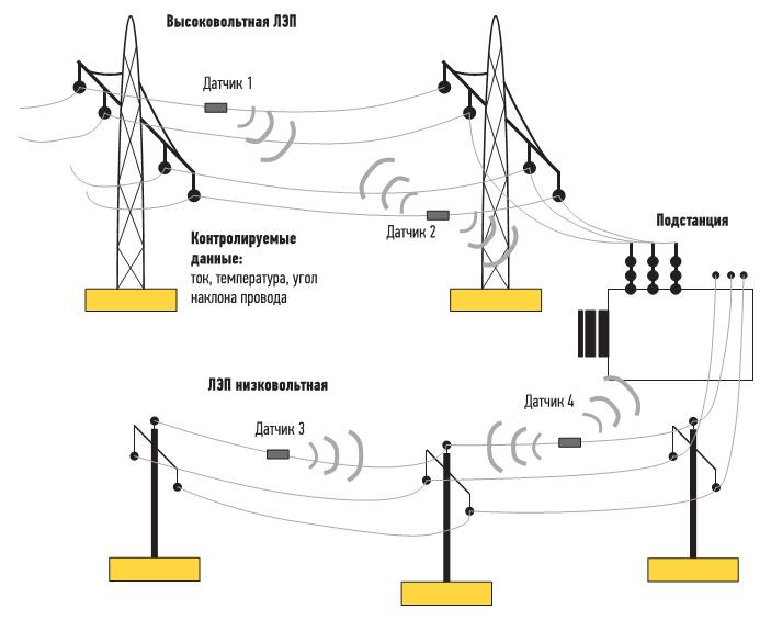 Рис. 4.  Структура измерительного блока и центра мониторинга