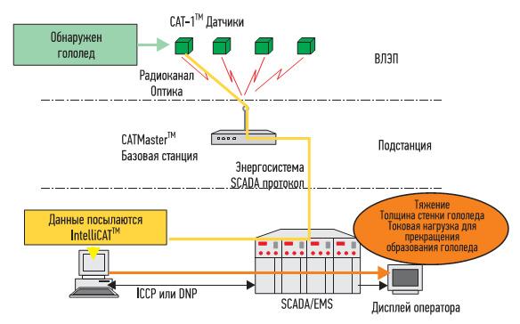 Рис. 6. Пример использования системы мониторинга CAT-1 для обнаружения гололеда на проводах