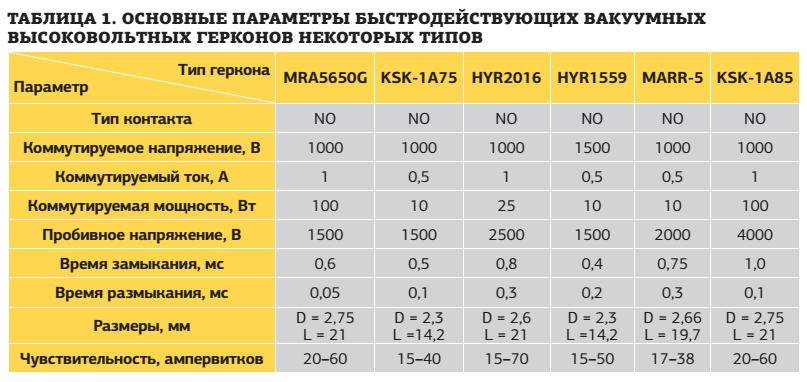 Таблица. Основные параметры быстродействующих вакуумных высоковольтных герконов некоторых типов