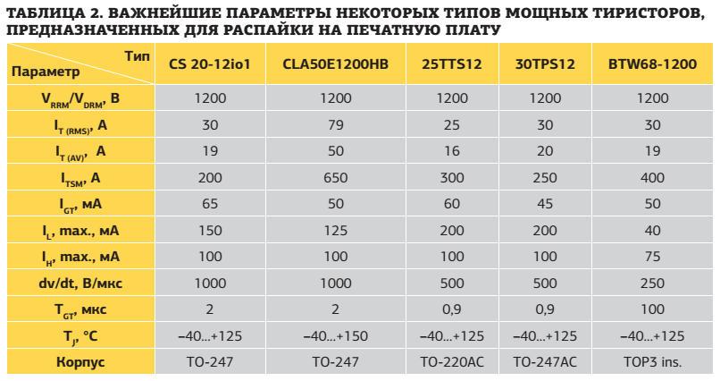 Таблица. Важнейшие параметры некоторых типов мощных тиристоров, предназначенных для распайки на печатную плату