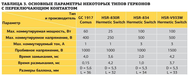 Таблица. Основные параметры некоторых типов герконов с переключающим контактом