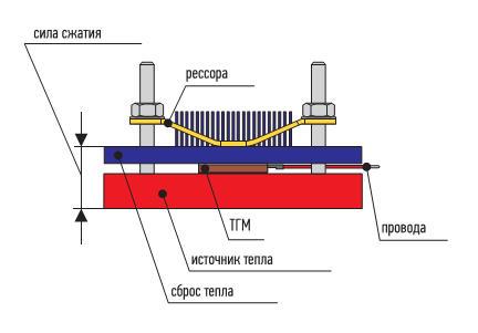 Базовая конструкция термоэлектрического генератора