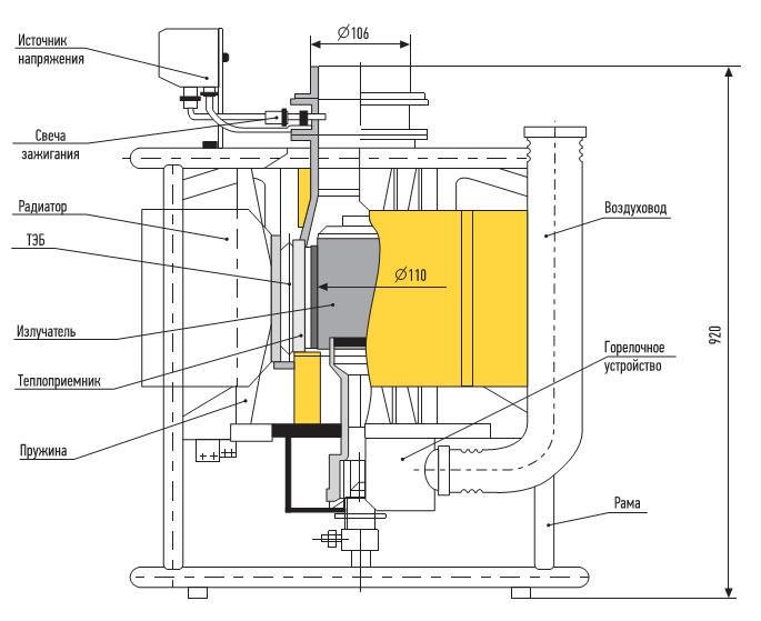 Устройство термоэлектрического генератора ГТГ-200