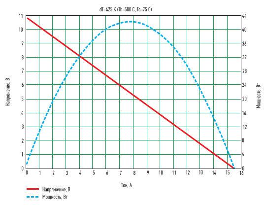 Рис. 8. Типовая вольт-амперная характеристика генераторного модуля Mars