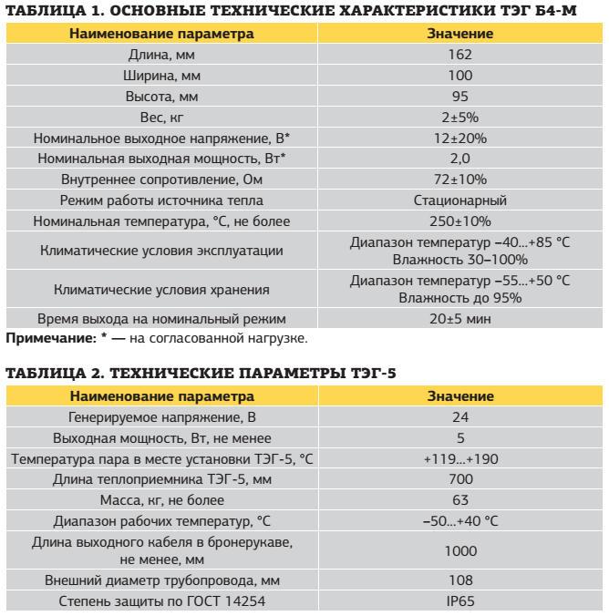 ce_45_p52_tab1-alternativnye_istochniki_elektricheskoi_energii_promyshlennogo_primeneniya_na_osnove_termoelektricheskikh_generatorov
