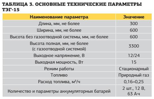 Таблица 3. Основные технические параметры ТЭГ-15