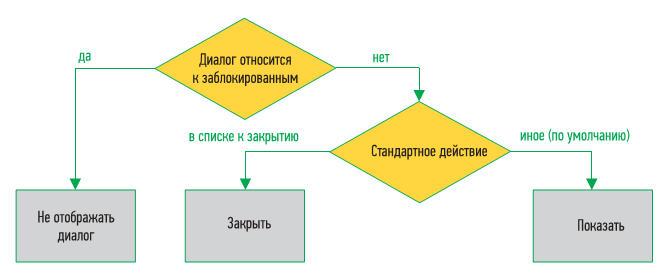 Поведение фильтра диалоговых окон