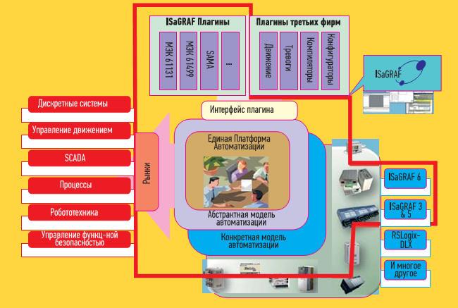 Общий взгляд на единую платформу автоматизации