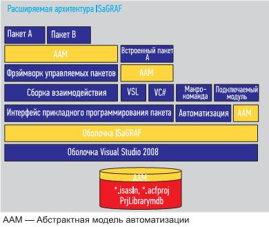 Системные элементы расширяемой архитектуры ISaGRAF 6