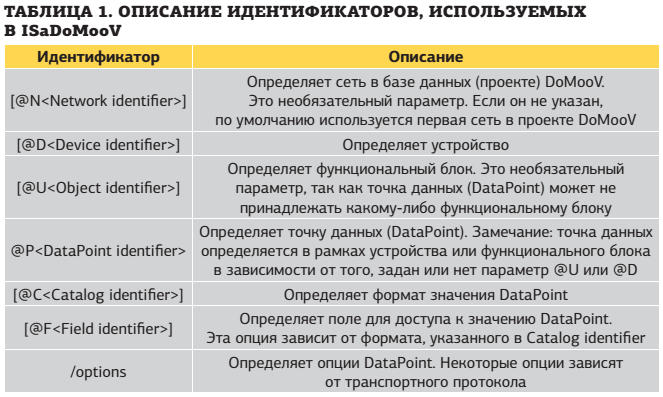 Таблица. Описание идентификаторов, используемых в IsaDoMooV
