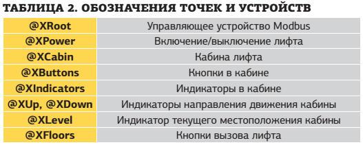 Таблица. Обозначения точек и устройств