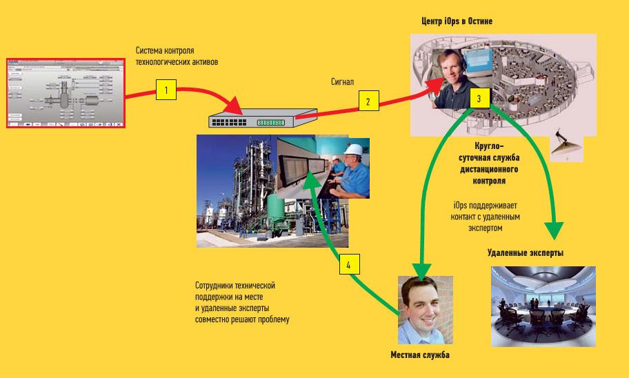 Процесс автоматизированного дистанционного контроля, реализованный в Техасском университете