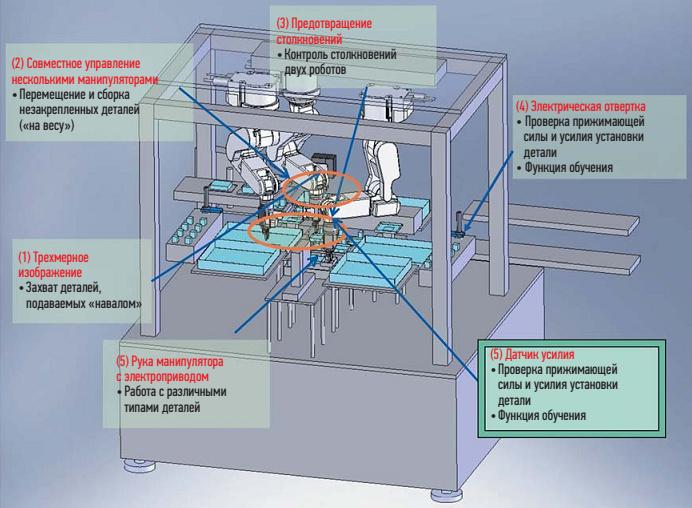 Гибкая производственная система с применением робота (Международная выставка роботов 2011 г.)