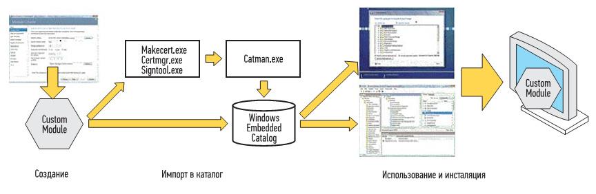 Схема процесса создания модуля