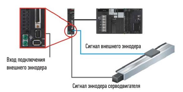 Применение сервосистемы Accurax G5 на приводе подачи
