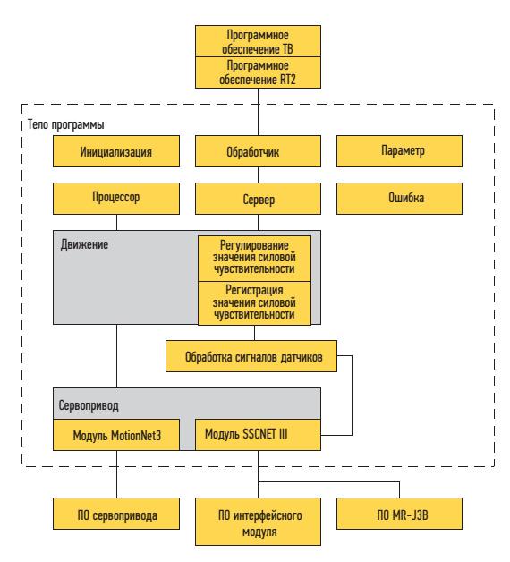 Структура системы програмного обеспечения системы регулирования силовой чувствительности