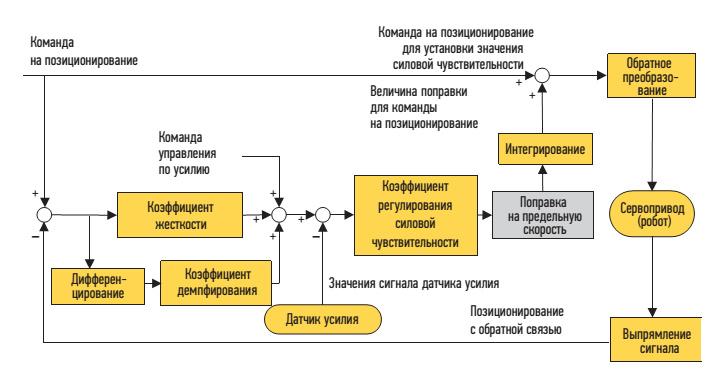 Блок-схема процесса управления системы регулирования силовой чувствительности