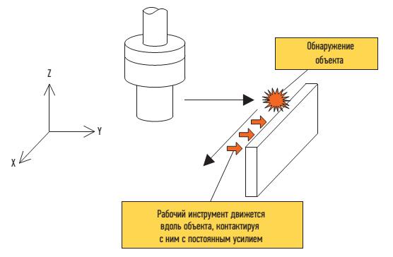 Пример операции полировки роботом