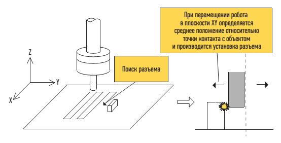 Пример операции  по установке разъема роботом