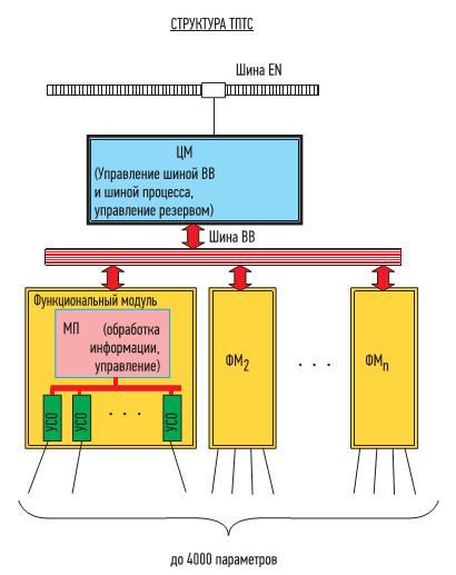 Структура стойки программно-технических средств типа ТПТС