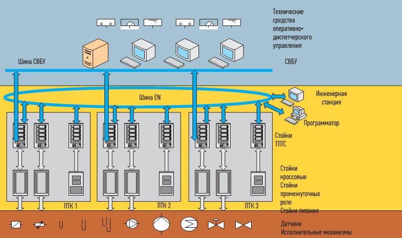 Пример САУ технологическими процессами энергоблока АЭС (ПТК — программно-технический комплекс, СВБУ — система верхнего блочного уровня)
